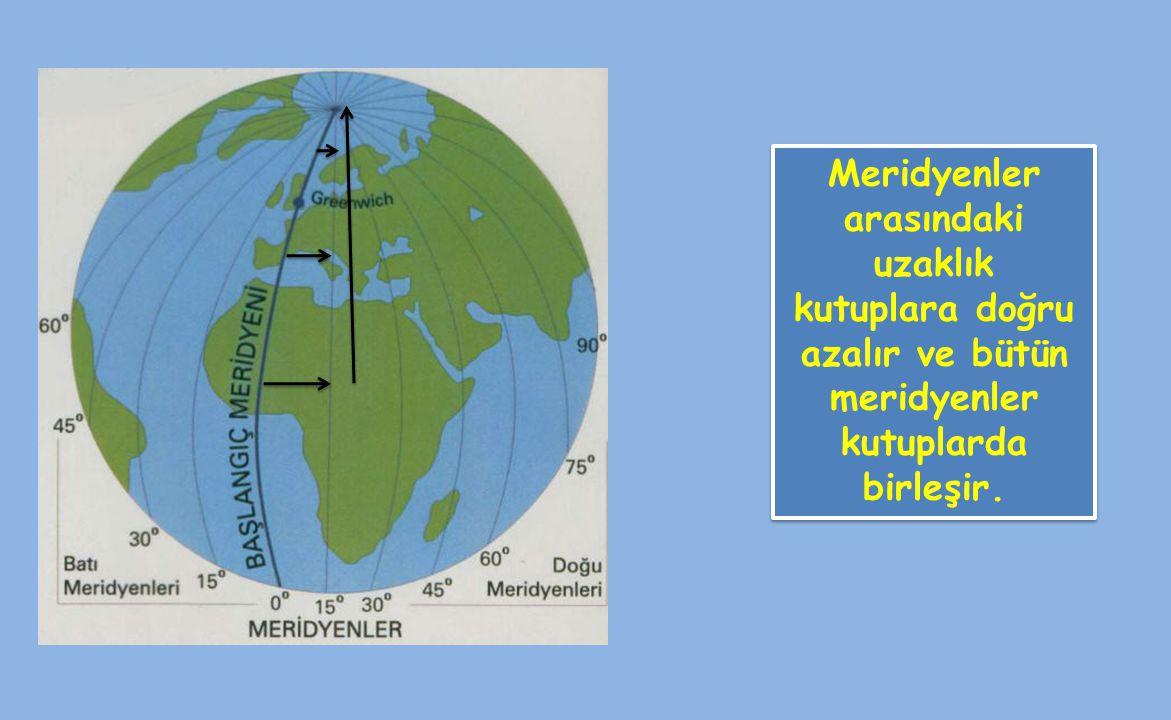 Meridyenler arasındaki uzaklık kutuplara doğru azalır ve bütün meridyenler kutuplarda birleşir.