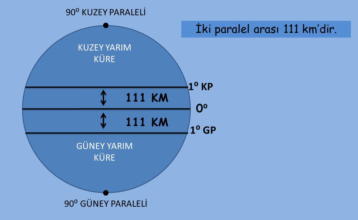 KUZEY YARIM KÜRE GÜNEY YARIM KÜRE İki paralel arası 111 km'dir. 90⁰ GÜNEY PARALELİ 0⁰0⁰ 1⁰ KP 1⁰ GP 111 KM 90⁰ KUZEY PARALELİ