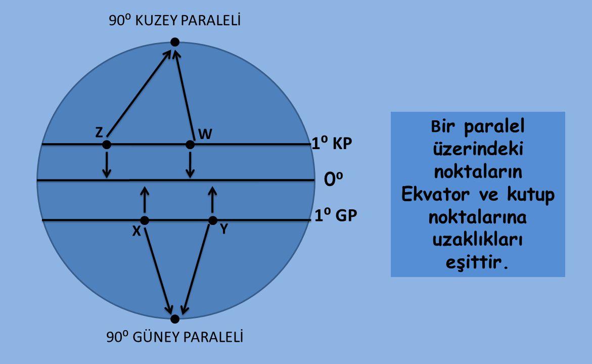 X B ir paralel üzerindeki noktaların Ekvator ve kutup noktalarına uzaklıkları eşittir. 90⁰ GÜNEY PARALELİ 0⁰0⁰ 1⁰ KP 1⁰ GP 90⁰ KUZEY PARALELİ Y Z W