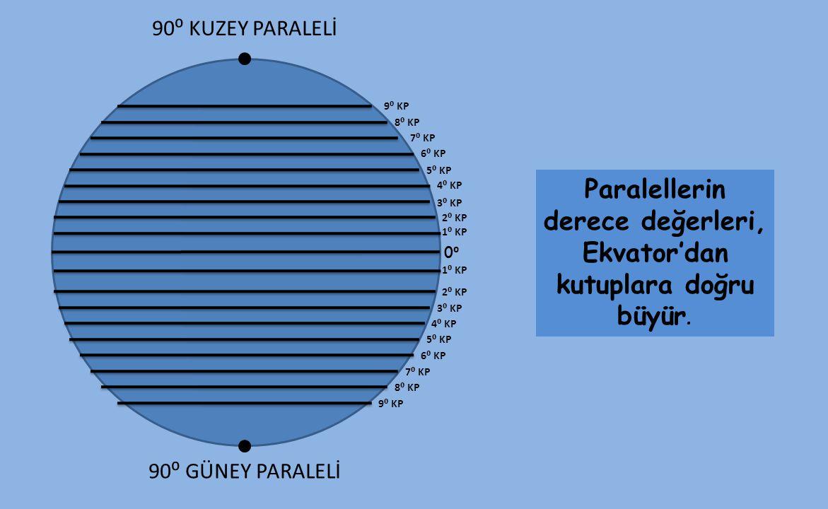 Paralellerin derece değerleri, Ekvator'dan kutuplara doğru büyür. 90⁰ GÜNEY PARALELİ 0⁰0⁰ 1⁰ KP 90⁰ KUZEY PARALELİ 2⁰ KP 3⁰ KP 4⁰ KP 5⁰ KP 6⁰ KP 7⁰ KP