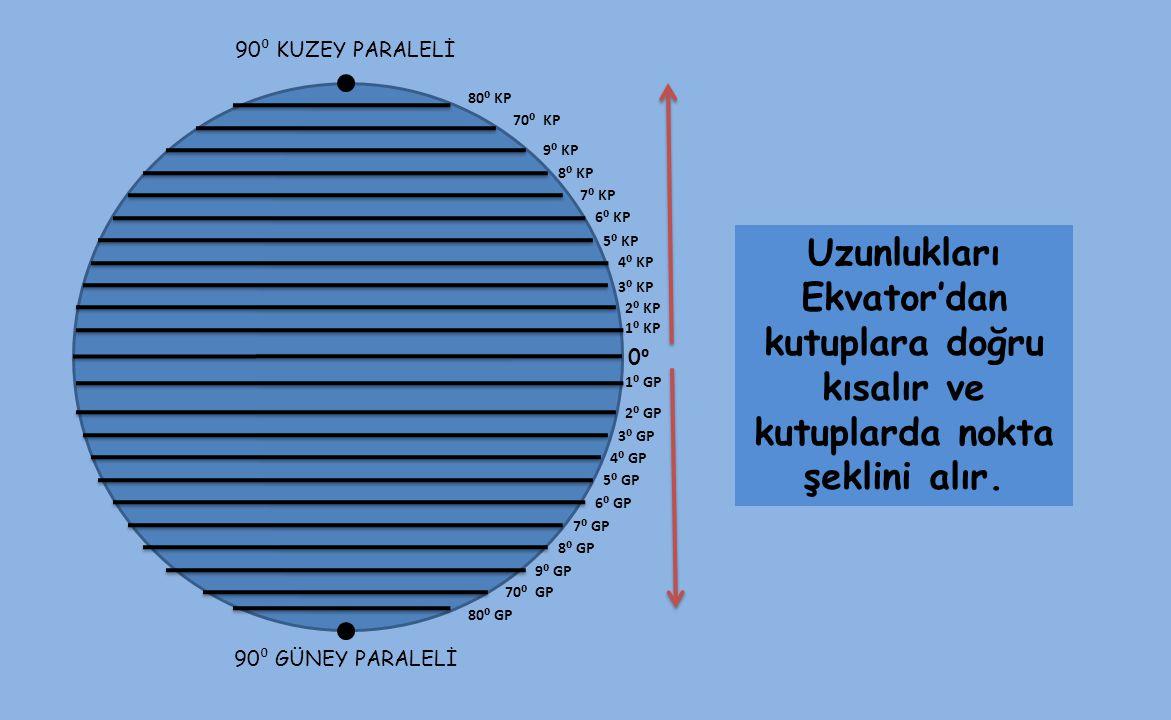 Uzunlukları Ekvator'dan kutuplara doğru kısalır ve kutuplarda nokta şeklini alır. 90 ⁰ GÜNEY PARALELİ 0⁰0⁰ 1⁰ KP 90 ⁰ KUZEY PARALELİ 2⁰ KP 3⁰ KP 4⁰ KP