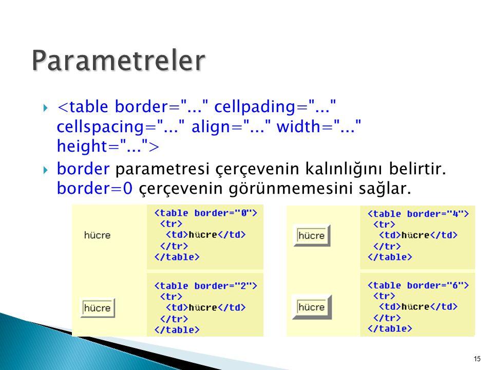   border parametresi çerçevenin kalınlığını belirtir. border=0 çerçevenin görünmemesini sağlar. 15