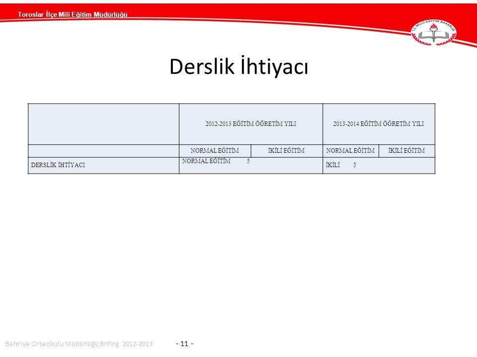 Toroslar İlçe Mili Eğitim Müdürlüğü Bahriye Ortaokulu Müdürlüğü Brifing 2012-2013 - 11 - 2012-2013 EĞİTİM ÖĞRETİM YILI2013-2014 EĞİTİM ÖĞRETİM YILI NORMAL EĞİTİMİKİLİ EĞİTİMNORMAL EĞİTİMİKİLİ EĞİTİM DERSLİK İHTİYACI NORMAL EĞİTİM 5 İKİLİ 5 Derslik İhtiyacı