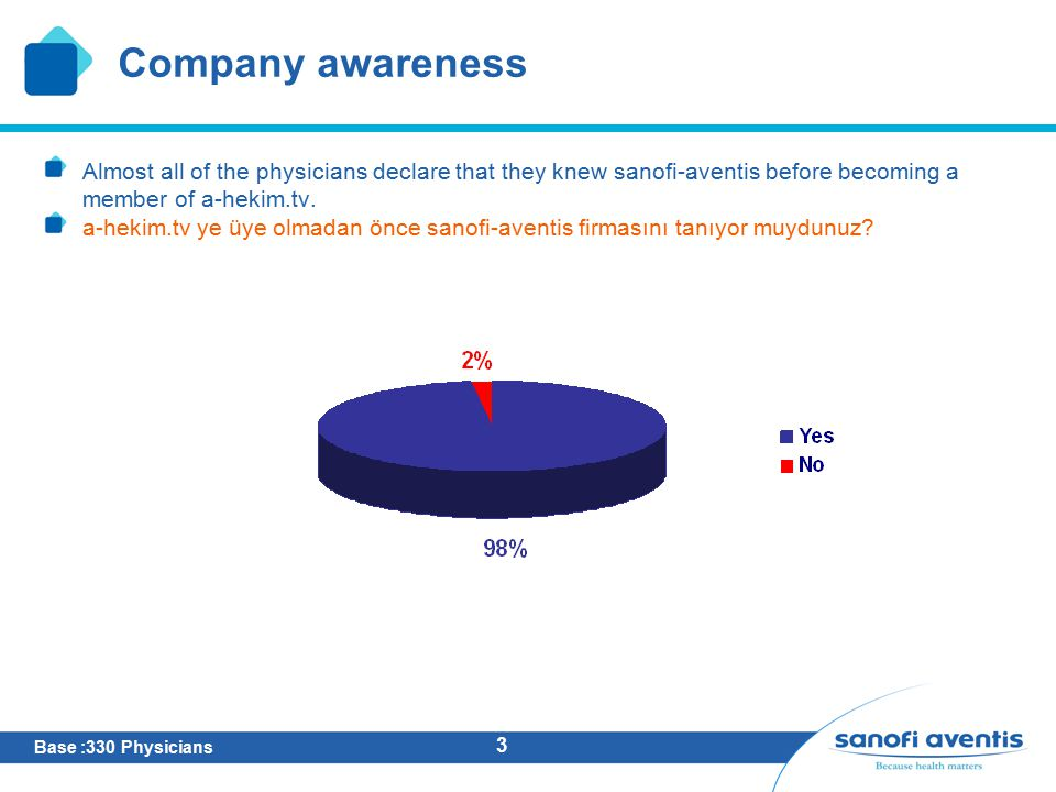 3 Company awareness Almost all of the physicians declare that they knew sanofi-aventis before becoming a member of a-hekim.tv. a-hekim.tv ye üye olmad