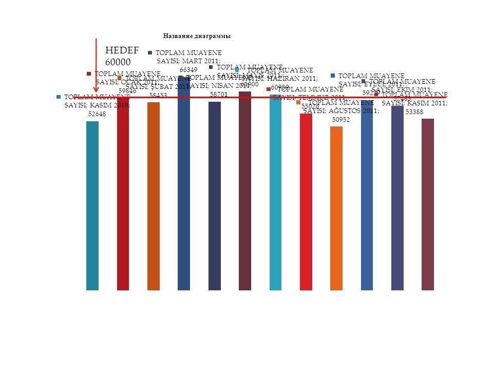 HEDEF % 80 KASIM 2011 HASTANE ORTALAMASI % 59,43 KASIM 2011 DAHİLİ BRANŞLAR ORTALAMASI %65,,83
