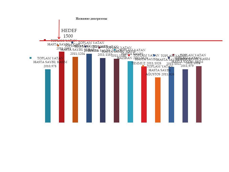 HEDEF % 3 KASIM 2011 CERRAHİ BRANŞLAR ORTALAMASI 3,23 KASIM 2011 HASTANE ORTALAMASI %1,94
