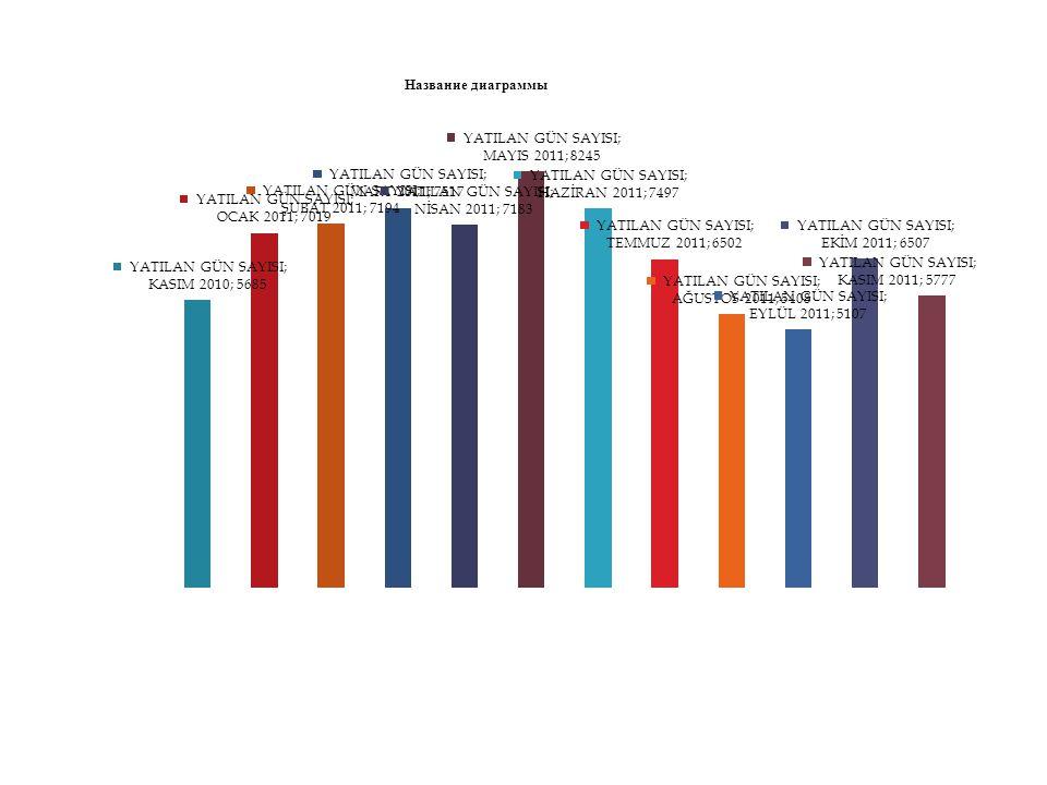 HEDEF % 80 KASIM 2011 CERRAHİ BRANŞLAR ORTALAMASI 51,73 KASIM 2011 HASTANE ORTALAMASI % 59,43
