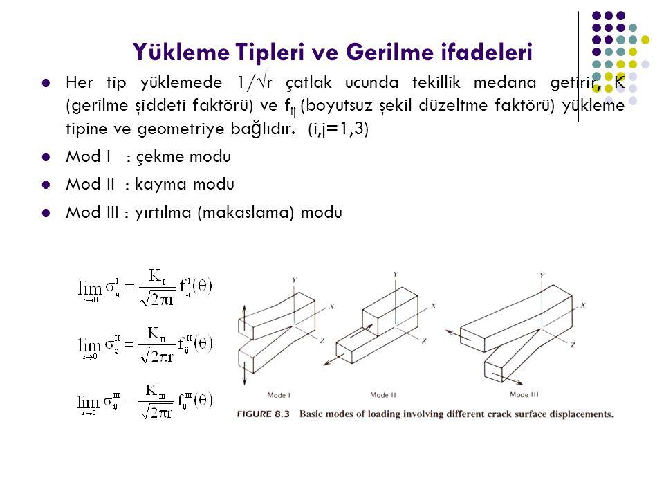 Yükleme Tipleri ve Gerilme ifadeleri Her tip yüklemede 1/  r çatlak ucunda tekillik medana getirir, K (gerilme şiddeti faktörü) ve f ij (boyutsuz şek