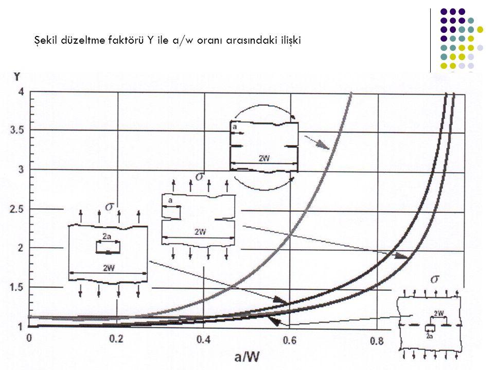 Şekil düzeltme faktörü Y ile a/w oranı arasındaki ilişki