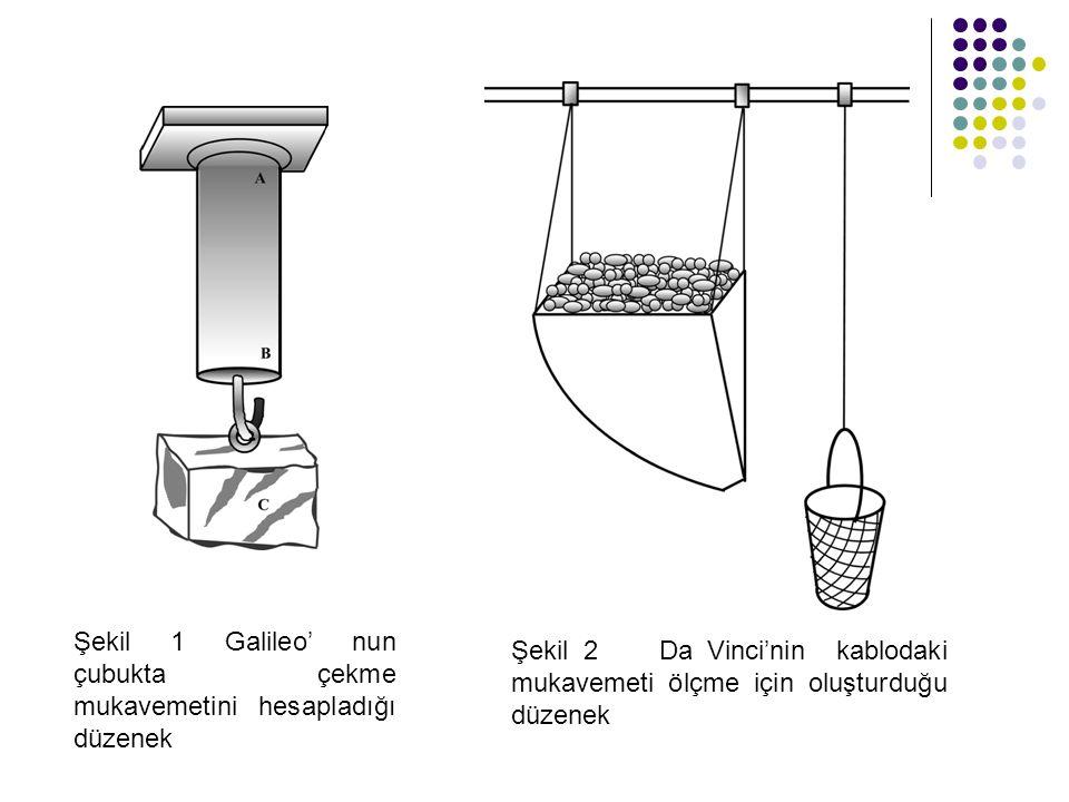 Şekil 2 Da Vinci'nin kablodaki mukavemeti ölçme için oluşturduğu düzenek Şekil 1 Galileo' nun çubukta çekme mukavemetini hesapladığı düzenek