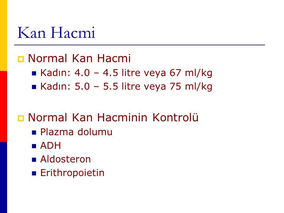 Kan Hacmi  Normal Kan Hacmi Kadın: 4.0 – 4.5 litre veya 67 ml/kg Kadın: 5.0 – 5.5 litre veya 75 ml/kg  Normal Kan Hacminin Kontrolü Plazma dolumu ADH Aldosteron Erithropoietin