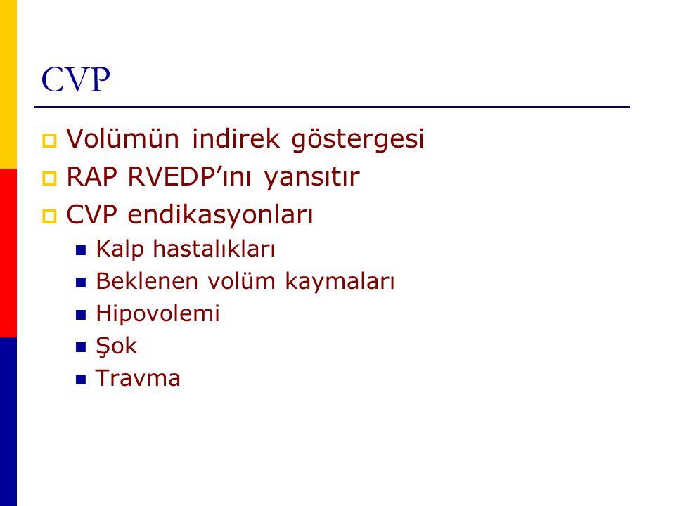 CVP  Volümün indirek göstergesi  RAP RVEDP'ını yansıtır  CVP endikasyonları Kalp hastalıkları Beklenen volüm kaymaları Hipovolemi Şok Travma