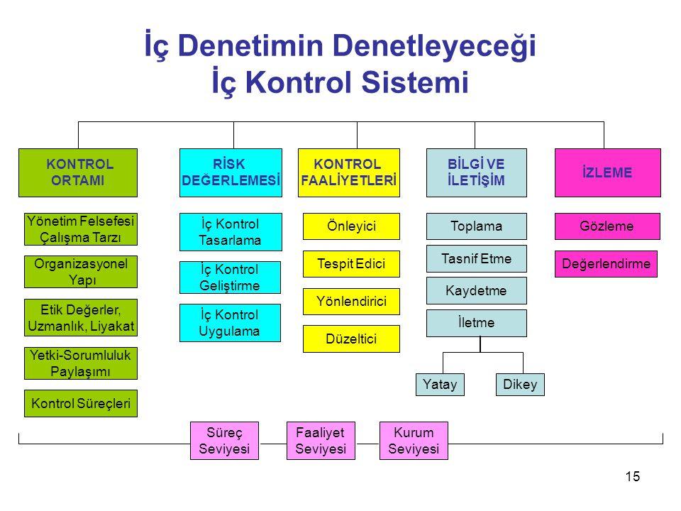 15 İç Denetimin Denetleyeceği İç Kontrol Sistemi. KONTROL ORTAMI RİSK DEĞERLEMESİ KONTROL FAALİYETLERİ BİLGİ VE İLETİŞİM İZLEME Yönetim Felsefesi Çalı