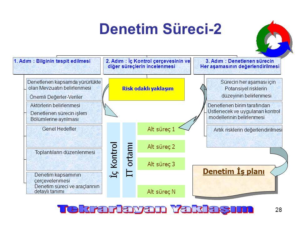 28 Denetim Süreci-2 Denetim İş planı Alt süreç 1 Alt süreç 2 Alt süreç 3 Alt süreç N İç Kontrol IT ortamı Denetlenen kapsamda yürürlükte olan Mevzuatı