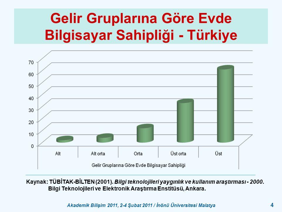 Akademik Bilişim 2011, 2-4 Şubat 2011 / İnönü Üniversitesi Malatya 4 Gelir Gruplarına Göre Evde Bilgisayar Sahipliği - Türkiye Kaynak: TÜBİTAK-BİLTEN