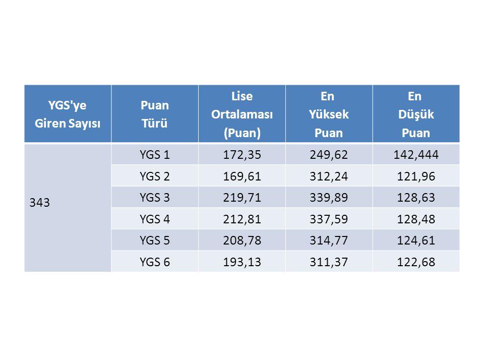 YGS'ye Giren Sayısı Puan Türü Lise Ortalaması (Puan) En Yüksek Puan En Düşük Puan 343 YGS 1172,35249,62142,444 YGS 2169,61312,24121,96 YGS 3219,71339,