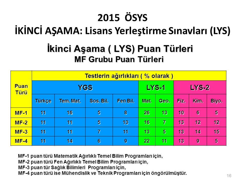 2015 ÖSYS İKİNCİ AŞAMA: Lisans Yerleştirme Sınavları (LYS) PuanTürü Testlerin ağırlıkları ( % olarak ) YGSLYS-1LYS-2 Türkçe Tem. Mat. Sos. Bil. Fen Bi