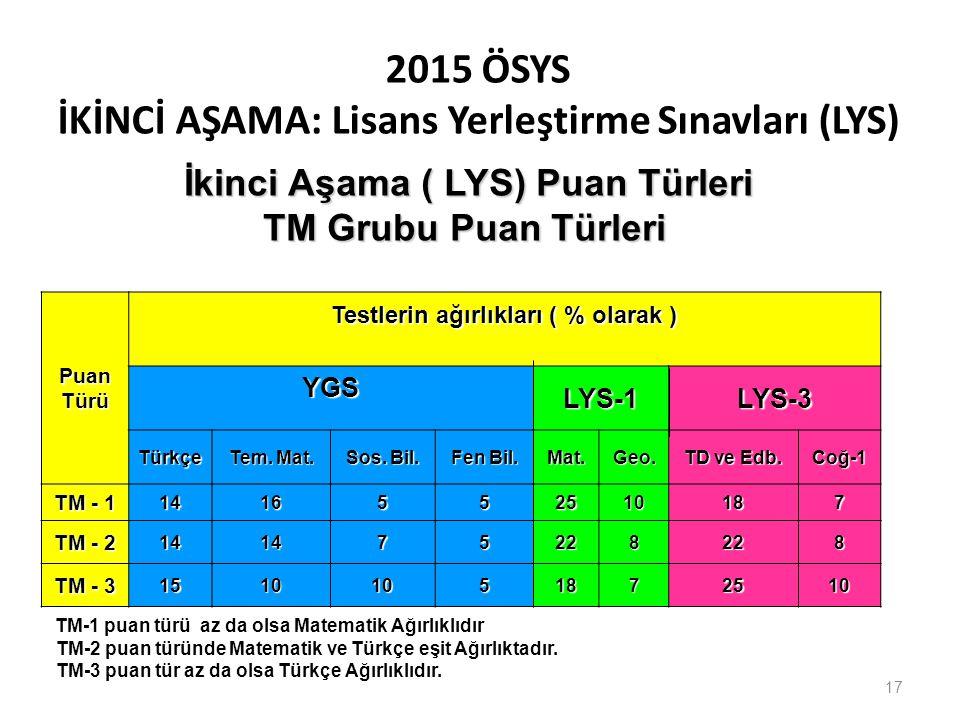 2015 ÖSYS İKİNCİ AŞAMA: Lisans Yerleştirme Sınavları (LYS) PuanTürü Testlerin ağırlıkları ( % olarak ) YGSLYS-1LYS-3 Türkçe Tem. Mat. Sos. Bil. Fen Bi