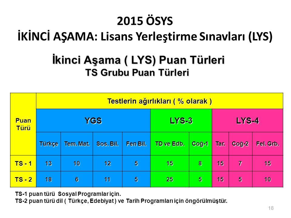 2015 ÖSYS İKİNCİ AŞAMA: Lisans Yerleştirme Sınavları (LYS) PuanTürü Testlerin ağırlıkları ( % olarak ) YGSLYS-3LYS-4 Türkçe Tem. Mat. Sos. Bil. Fen Bi