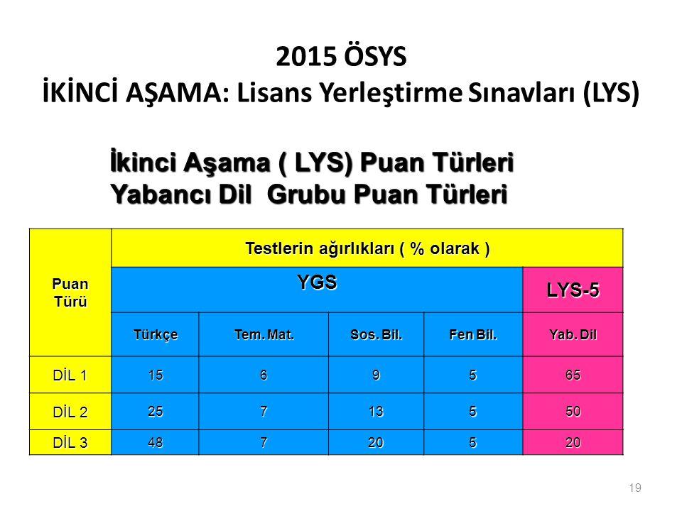 2015 ÖSYS İKİNCİ AŞAMA: Lisans Yerleştirme Sınavları (LYS) PuanTürü Testlerin ağırlıkları ( % olarak ) YGSLYS-5 Türkçe Tem. Mat. Sos. Bil. Fen Bil. Ya