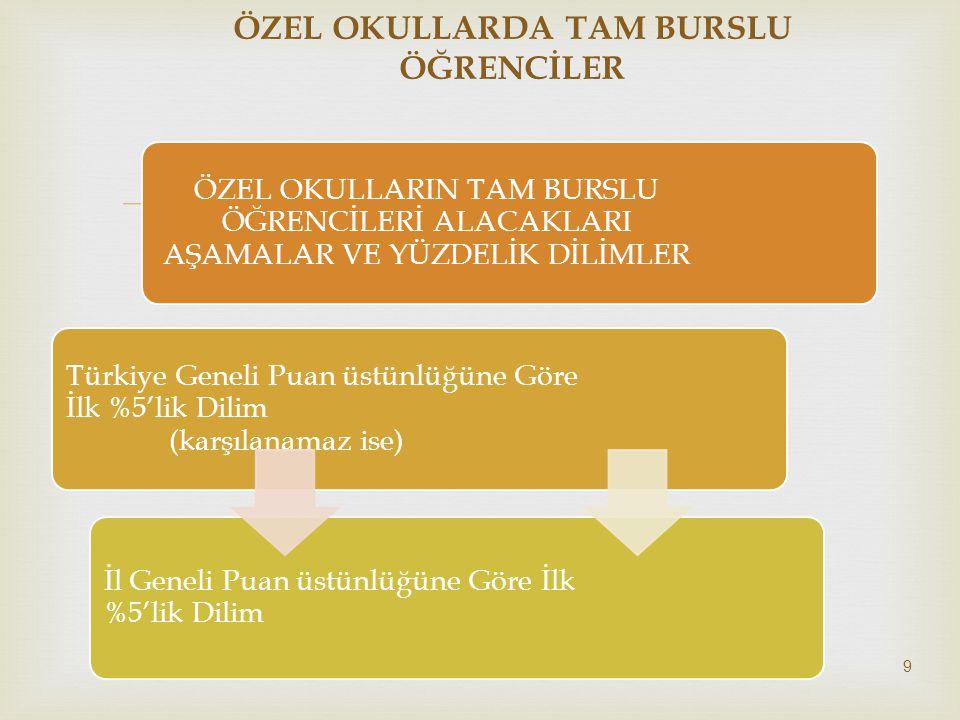  ÖZEL OKULLARIN TAM BURSLU ÖĞRENCİLERİ ALACAKLARI AŞAMALAR VE YÜZDELİK DİLİMLER Türkiye Geneli Puan üstünlüğüne Göre İlk %5'lik Dilim (karşılanamaz i