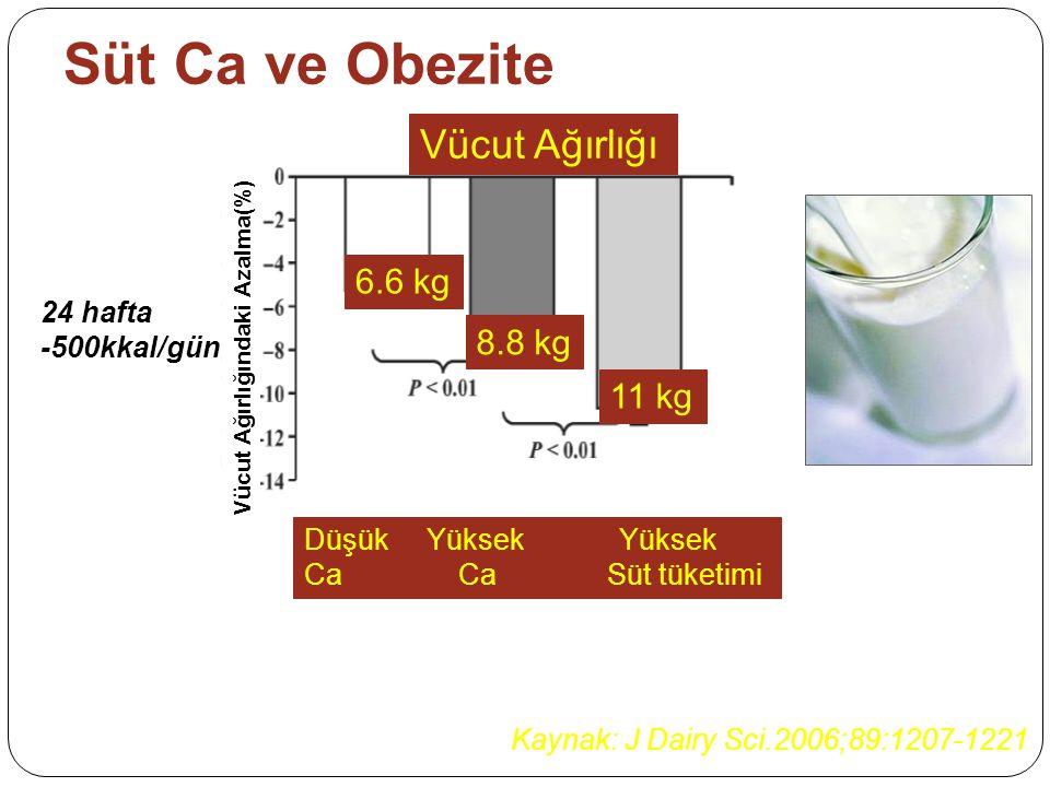 Süt Ca ve Obezite Kaynak: J Dairy Sci.2006;89:1207-1221 Vücut Ağırlığı 6.6 kg 8.8 kg 11 kg 24 hafta -500kkal/gün Düşük Yüksek Yüksek Ca Ca Süt tüketimi Vücut Ağırlığındaki Azalma(%)
