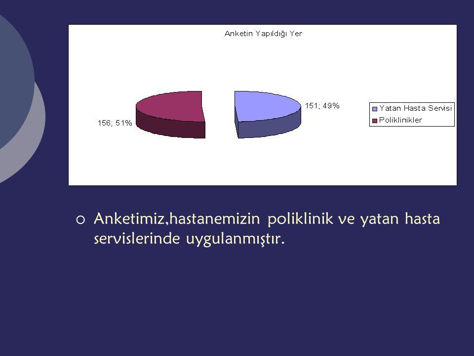  Anketimiz,hastanemizin poliklinik ve yatan hasta servislerinde uygulanmıştır.