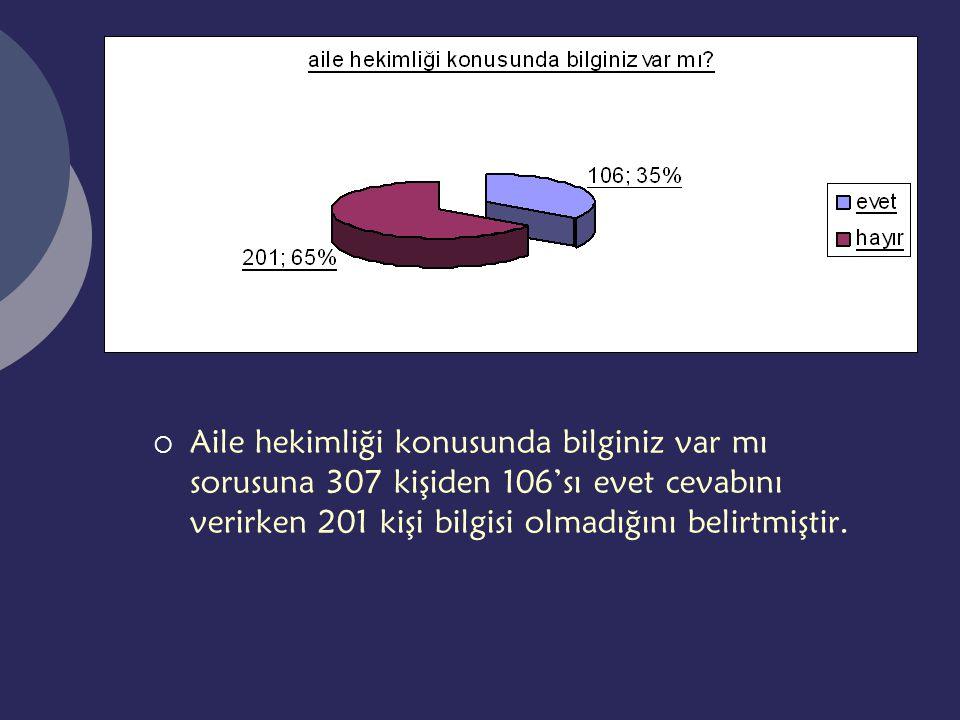  Aile hekimliği konusunda bilginiz var mı sorusuna 307 kişiden 106'sı evet cevabını verirken 201 kişi bilgisi olmadığını belirtmiştir.