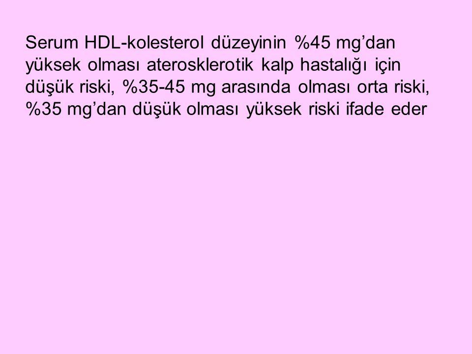 Serum HDL-kolesterol düzeyinin %45 mg'dan yüksek olması aterosklerotik kalp hastalığı için düşük riski, %35-45 mg arasında olması orta riski, %35 mg'd