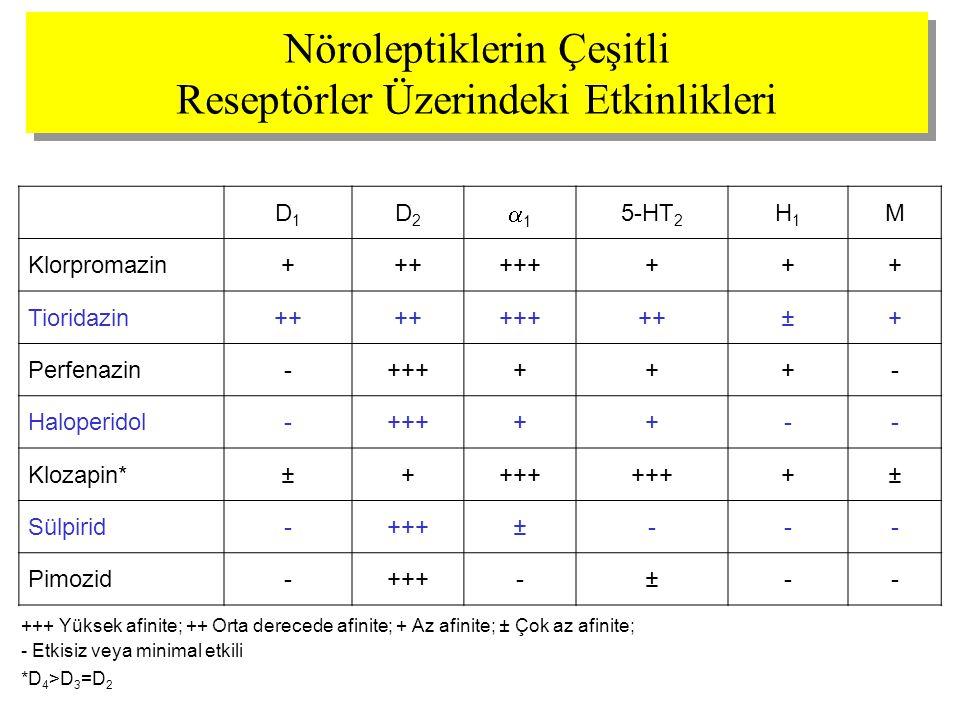 Nöroleptiklerin Çeşitli Reseptörler Üzerindeki Etkinlikleri D1D1 D2D2 11 5-HT 2 H1H1 M Klorpromazin+++++++++ Tioridazin++ +++++±+ Perfenazin-++++++-