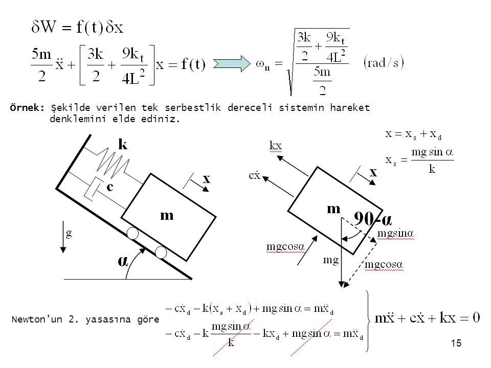 15 Örnek: Şekilde verilen tek serbestlik dereceli sistemin hareket denklemini elde ediniz. Newton'un 2. yasasına göre