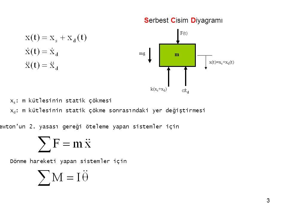 3 m F(t) x(t)=x s +x d (t) mg k(x s +x d ) Serbest Cisim Diyagramı x s : m kütlesinin statik çökmesi x d : m kütlesinin statik çökme sonrasındaki yer