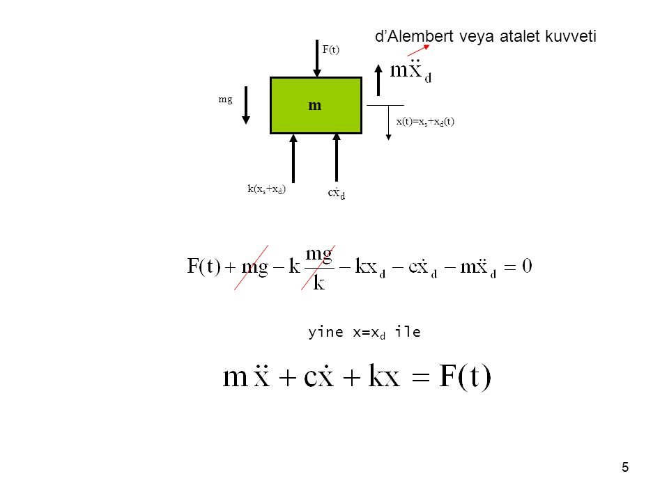 5 m F(t) x(t)=x s +x d (t) mg k(x s +x d ) d'Alembert veya atalet kuvveti yine x=x d ile