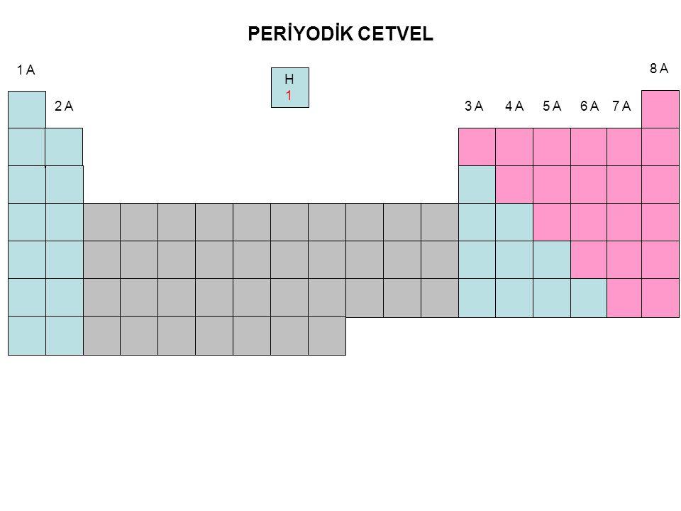 Amaç 1 A ve 2 A grubu elementlerin periyodik tablodaki yerlerinin bulunması