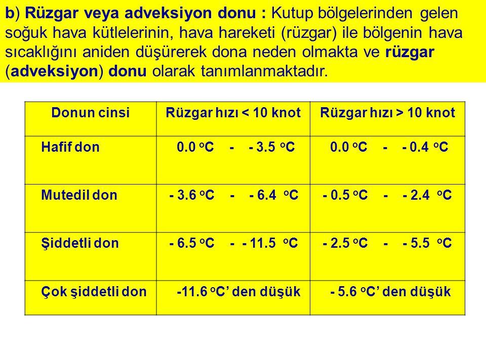 b) Rüzgar veya adveksiyon donu : Kutup bölgelerinden gelen soğuk hava kütlelerinin, hava hareketi (rüzgar) ile bölgenin hava sıcaklığını aniden düşüre