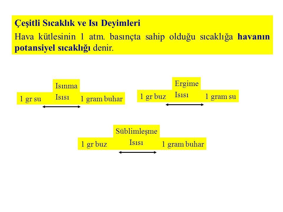 Çeşitli meyve ağaçlarının fenolojik dönemlerdeki dona karşı dayanabilecekleri sıcaklıklar ( o C) Ağaç ÇeşitleriTomurcuklanmaÇiçeklenmeMeyve Bağlama Elma- 3.9- 2.2- 1.7 Şeftali- 3.9- 2.8- 1.1 Armut- 3.9- 2.2- 1.1 Erik- 3.9- 2.2- 1.1