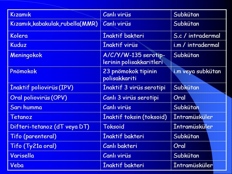 KızamıkCanlı virüsSubkütan Kızamık,kabakulak,rubella(MMR)Canlı virüsSubkütan Koleraİnaktif bakteriS.c / intradermal Kuduzİnaktif virüsi.m / intraderma