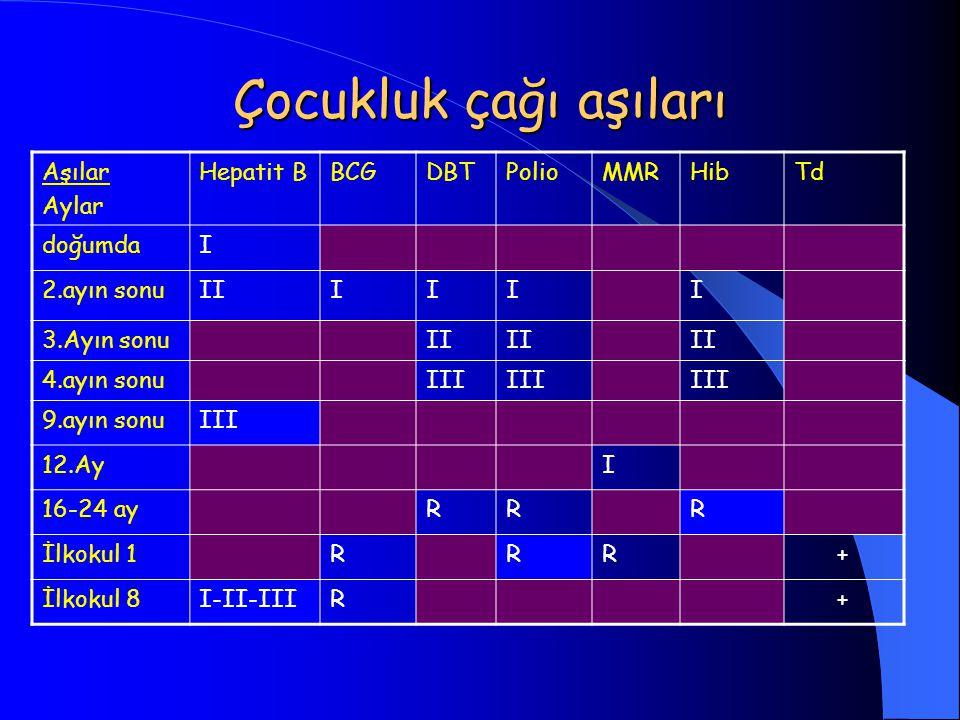 Çocukluk çağı aşıları Aşılar Aylar Hepatit BBCGDBTPolioMMRHibTd doğumdaI 2.ayın sonuIIIIII 3.Ayın sonuII 4.ayın sonuIII 9.ayın sonuIII 12.AyI 16-24 ay