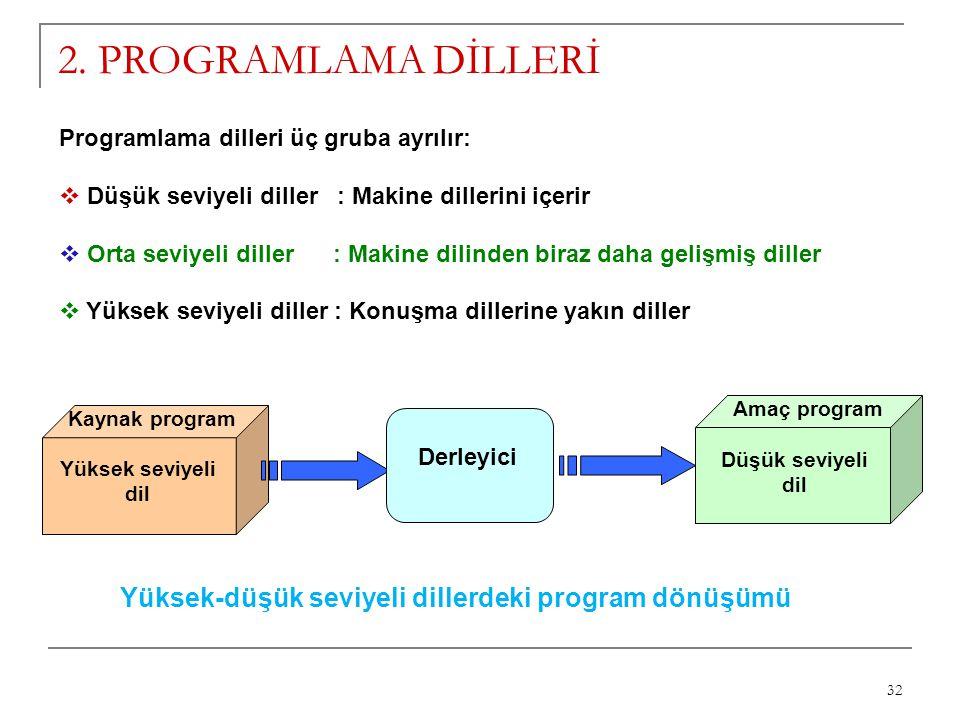 32 2. PROGRAMLAMA DİLLERİ Programlama dilleri üç gruba ayrılır:  Düşük seviyeli diller : Makine dillerini içerir  Orta seviyeli diller : Makine dili