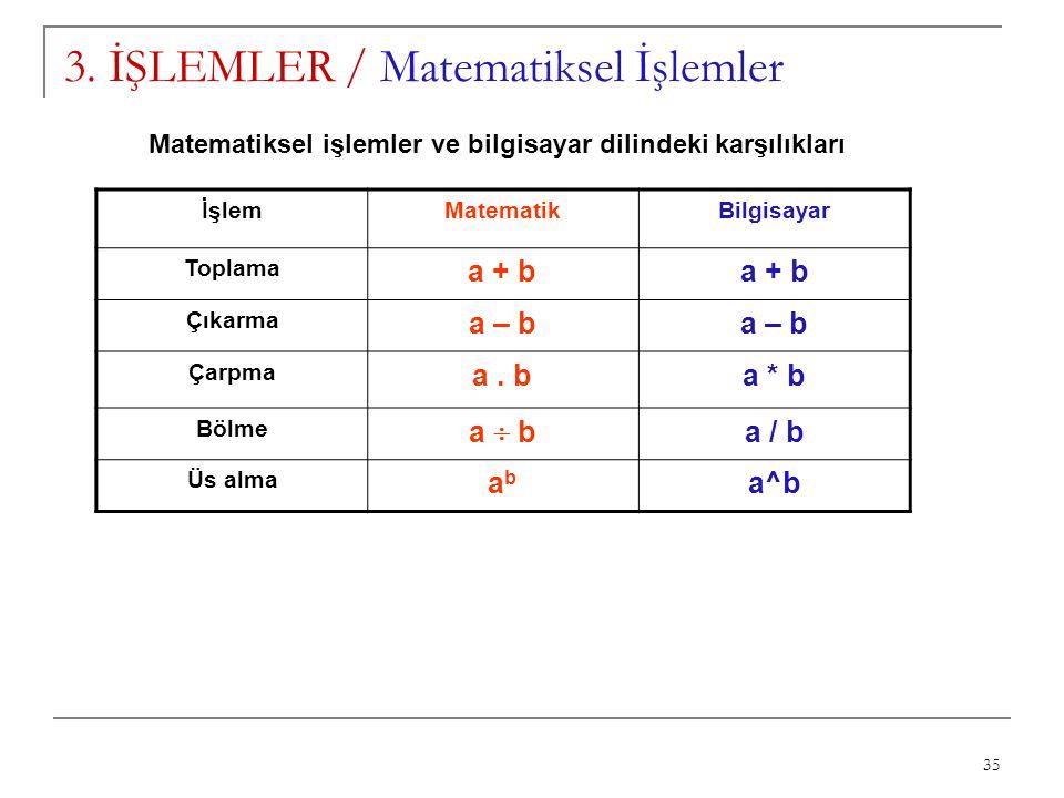 35 3. İŞLEMLER / Matematiksel İşlemler İşlemMatematikBilgisayar Toplama a + b Çıkarma a – b Çarpma a. ba * b Bölme a  b a / b Üs alma abab a^b Matema