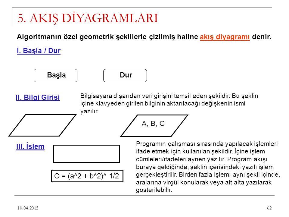 62 5. AKIŞ DİYAGRAMLARI Algoritmanın özel geometrik şekillerle çizilmiş haline akış diyagramı denir. I. Başla / Dur BaşlaDur II. Bilgi Girişi Bilgisay