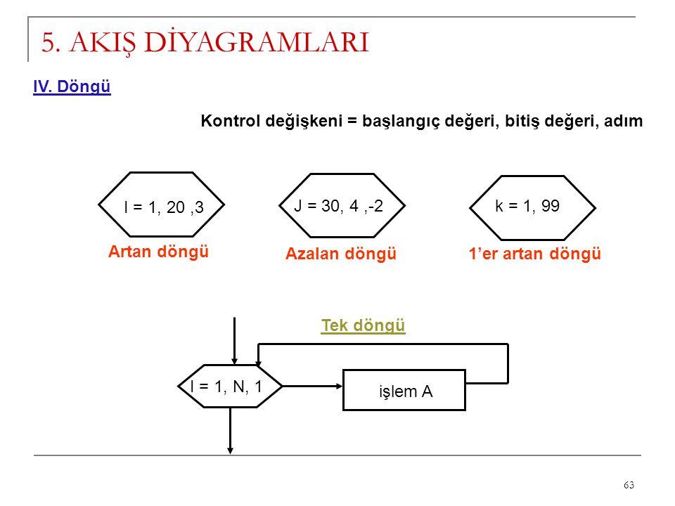 63 5. AKIŞ DİYAGRAMLARI IV. Döngü Kontrol değişkeni = başlangıç değeri, bitiş değeri, adım I = 1, 20,3 Artan döngü J = 30, 4,-2 Azalan döngü k = 1, 99