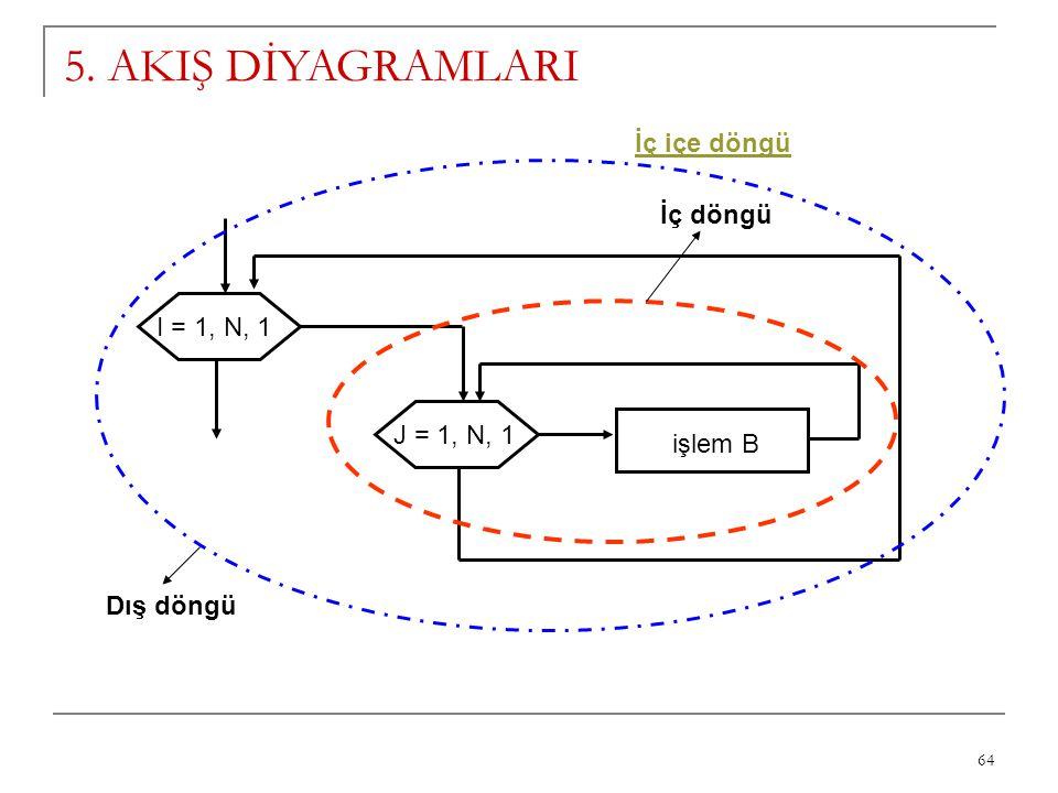 64 5. AKIŞ DİYAGRAMLARI I = 1, N, 1 J = 1, N, 1 işlem B İç döngü Dış döngü İç içe döngü