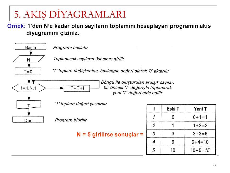 65 5. AKIŞ DİYAGRAMLARI Örnek: 1'den N'e kadar olan sayıların toplamını hesaplayan programın akış diyagramını çiziniz. N = 5 girilirse sonuçlar =