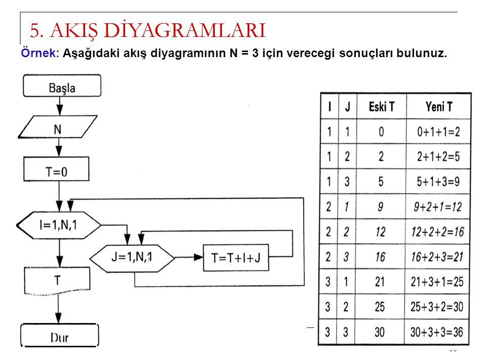 66 5. AKIŞ DİYAGRAMLARI Örnek: Aşağıdaki akış diyagramının N = 3 için verecegi sonuçları bulunuz.