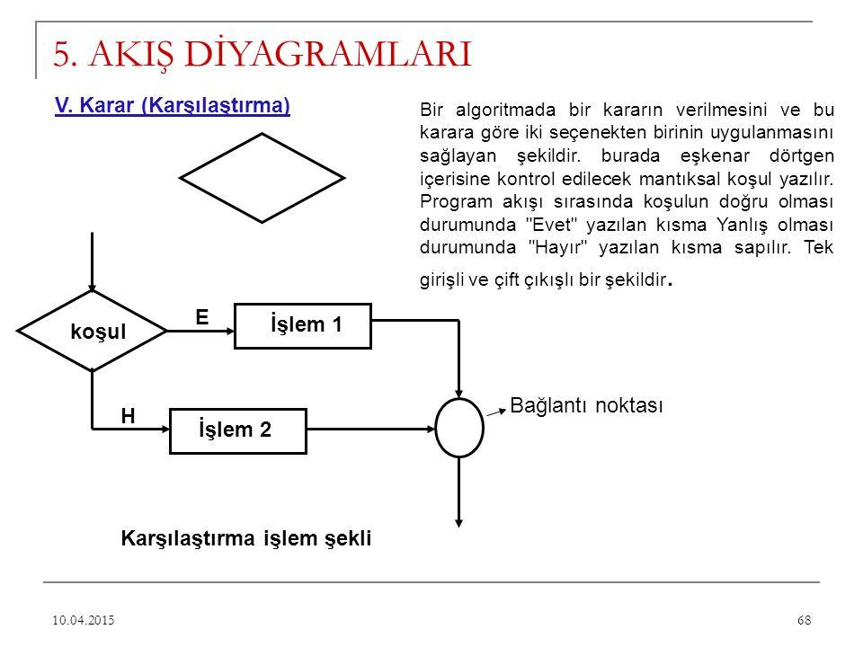68 5. AKIŞ DİYAGRAMLARI V. Karar (Karşılaştırma) koşul E H İşlem 1 İşlem 2 Karşılaştırma işlem şekli Bağlantı noktası Bir algoritmada bir kararın veri