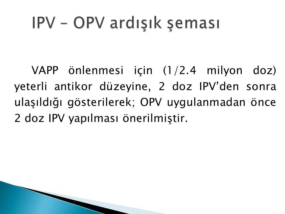 VAPP önlenmesi için (1/2.4 milyon doz) yeterli antikor düzeyine, 2 doz IPV'den sonra ulaşıldığı gösterilerek; OPV uygulanmadan önce 2 doz IPV yapılması önerilmiştir.