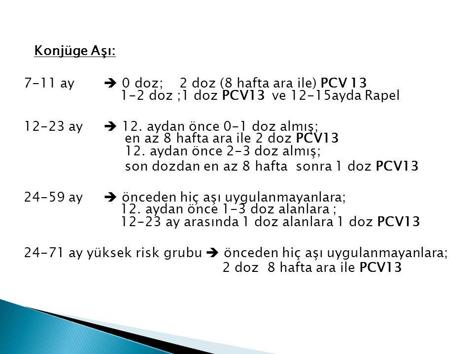 Konjüge Aşı: 7-11 ay  0 doz; 2 doz (8 hafta ara ile) PCV 13 1-2 doz ;1 doz PCV13 ve 12-15ayda Rapel 12-23 ay  12. aydan önce 0-1 doz almış; en az 8
