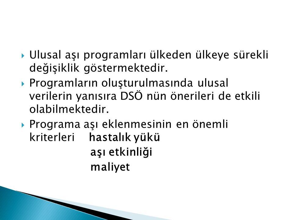  DSÖ 1974 yılında GBP geliştirmiş ve önermiştir.