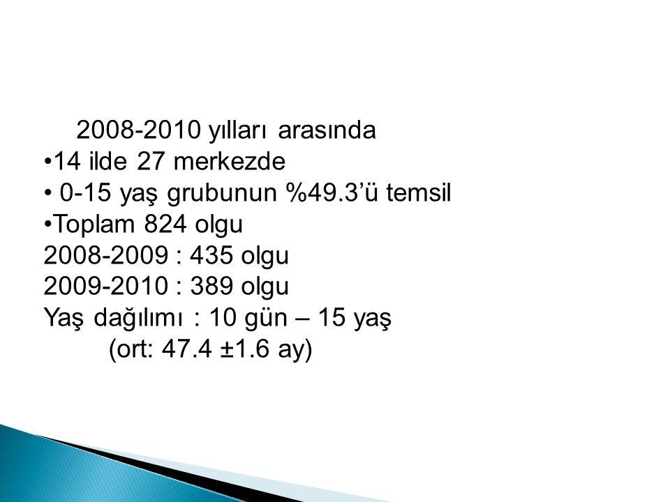 2008-2010 yılları arasında 14 ilde 27 merkezde 0-15 yaş grubunun %49.3'ü temsil Toplam 824 olgu 2008-2009 : 435 olgu 2009-2010 : 389 olgu Yaş dağılımı : 10 gün – 15 yaş (ort: 47.4 ±1.6 ay)